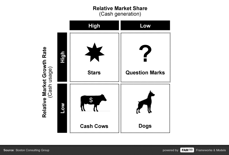 FAM 99 BCG boston consulting group growth share matrix chart