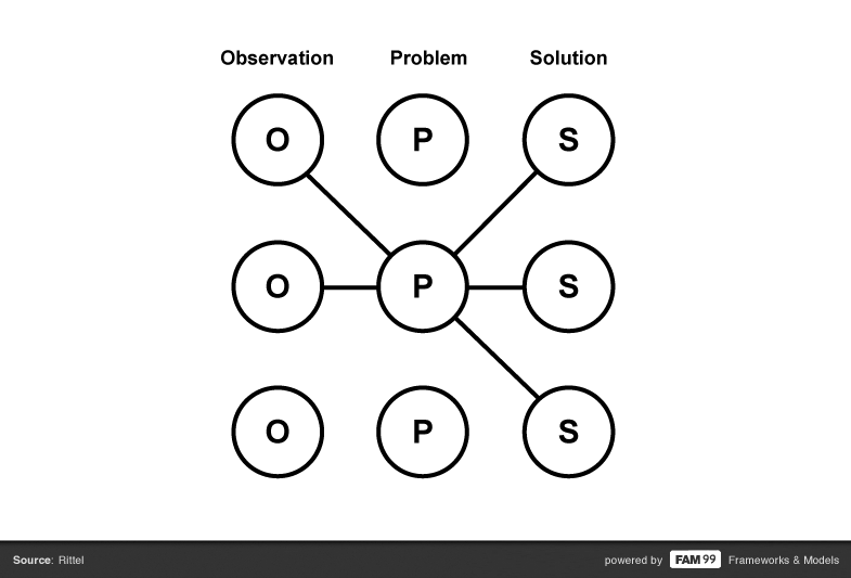 FAM 99 problem obersvation solution model framework horst rittel