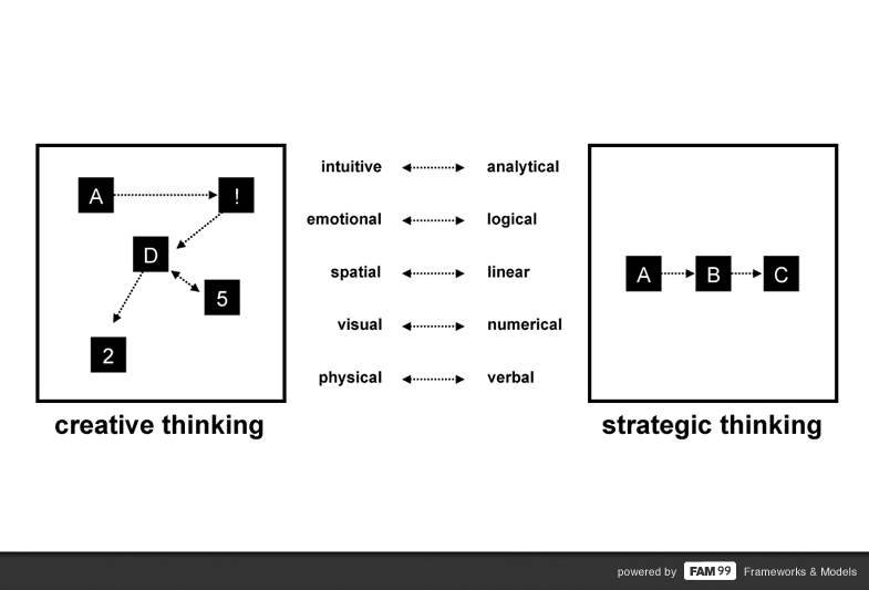 FAM 99 thinking model difference between strategic and creative thinking